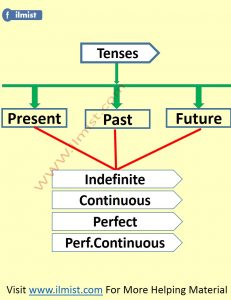 English Tenses In Urdu
