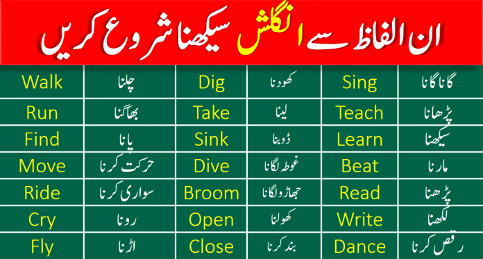 Most Basic English Vocabulary Words in Urdu for Learning English