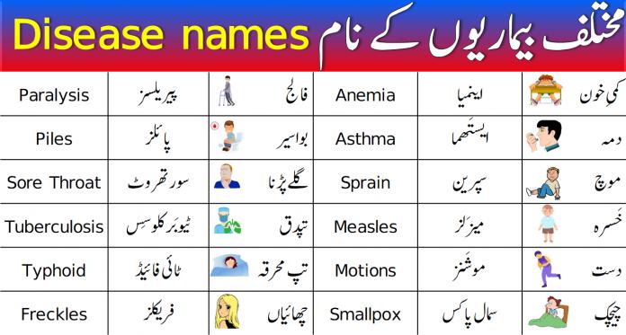 List of Common Diseases Names with Urdu Meanings
