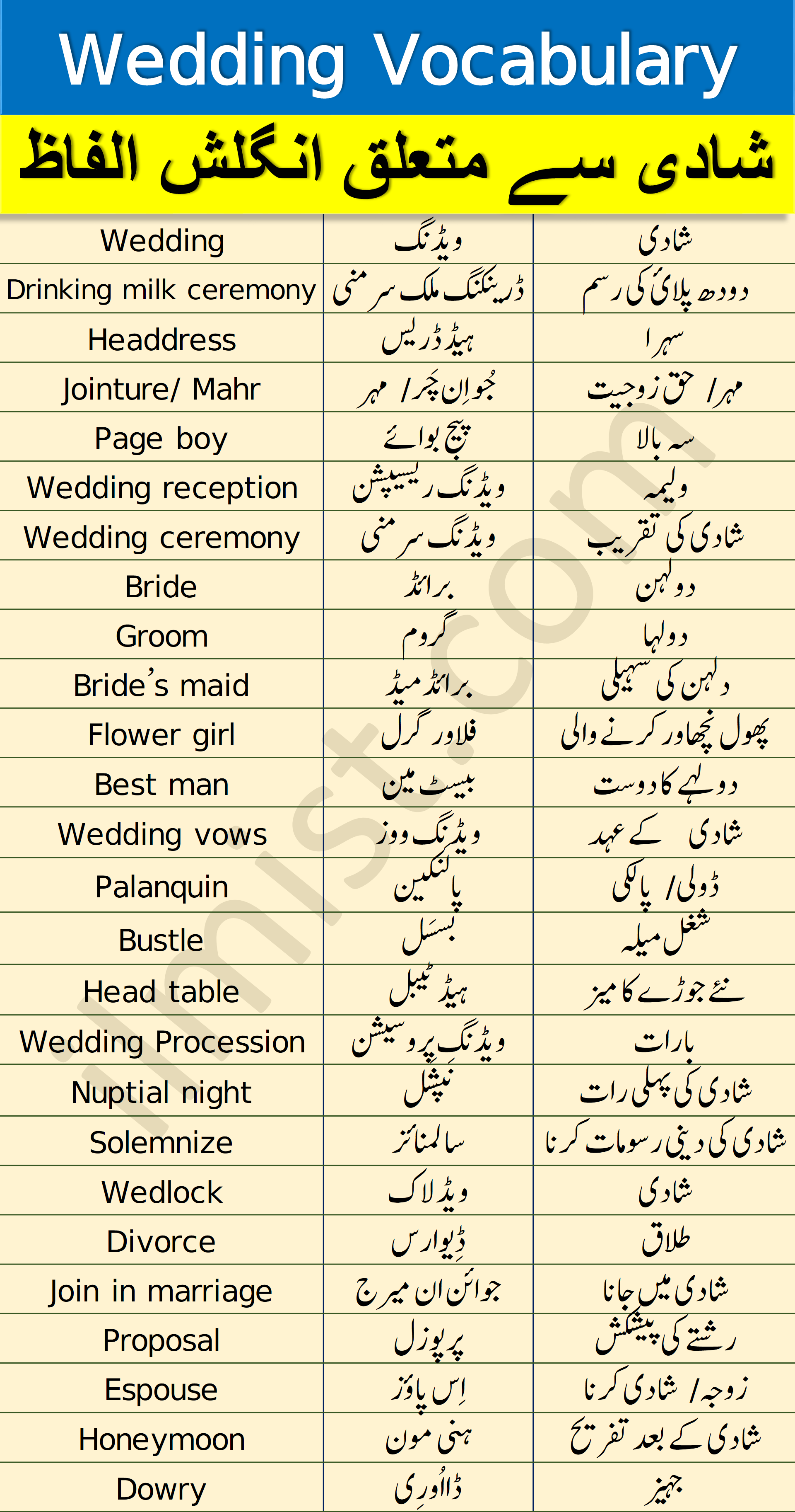 Wedding Vocabulary with Urdu and Hindi Meanings PDF