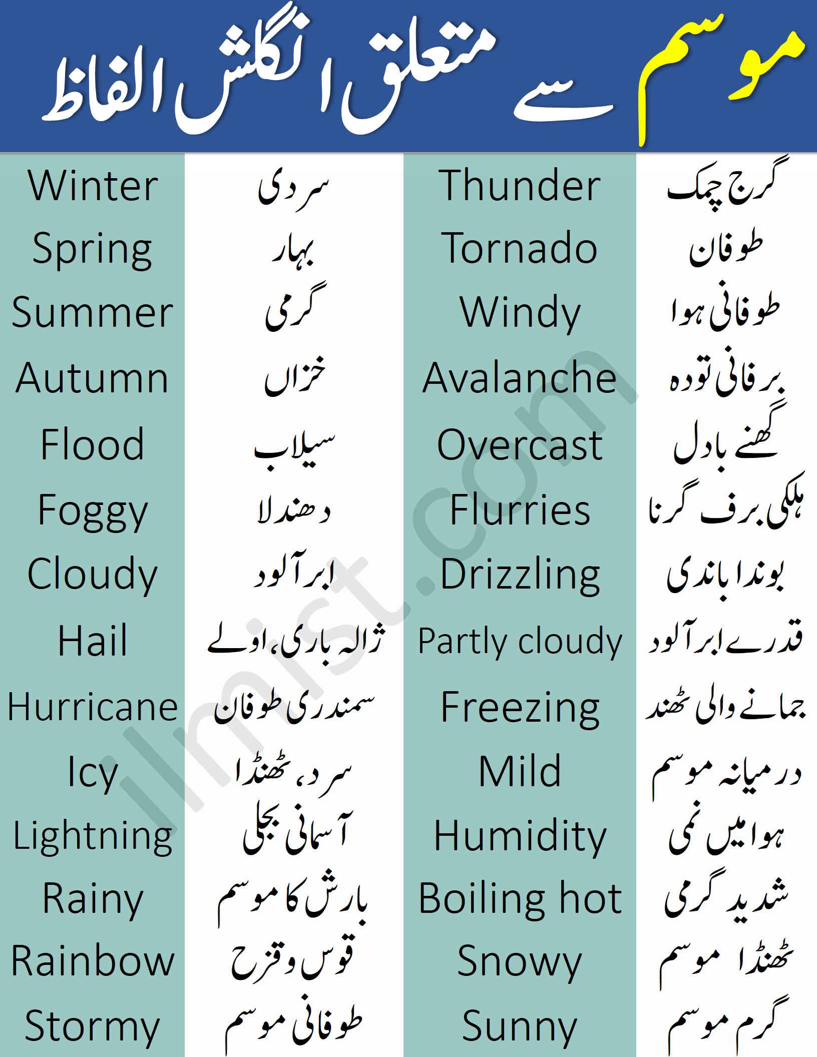 Weather Vocabulary Words with Urdu and English Meanings