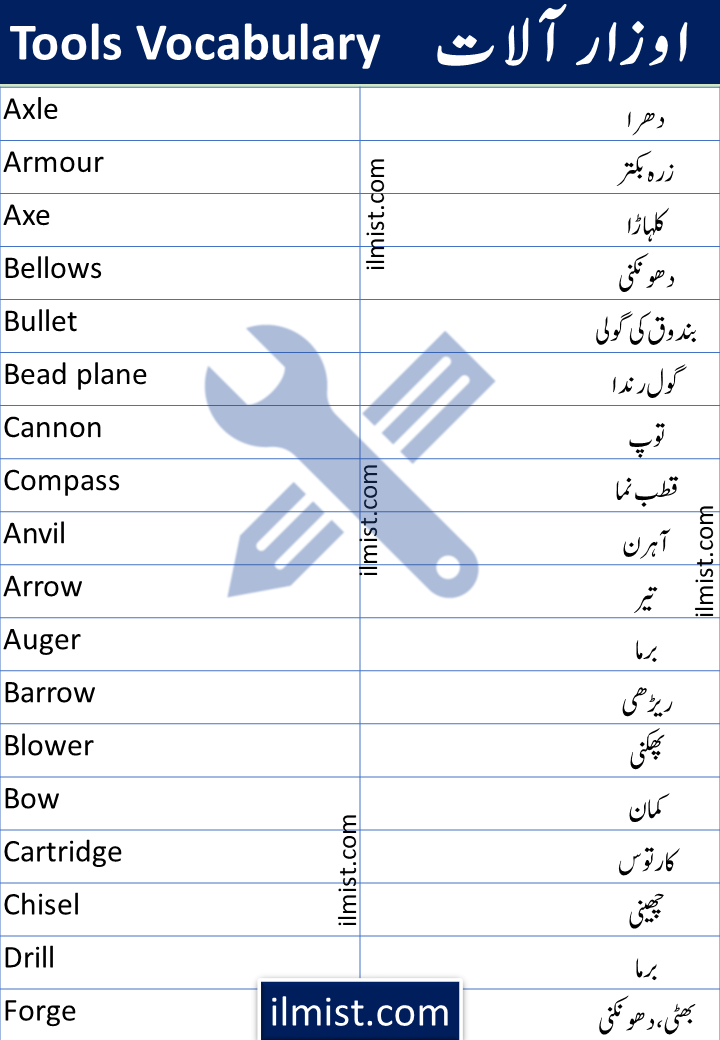 A To Z Tools Vocabulary With Urdu Meanings | Hand Tools Vocabulary